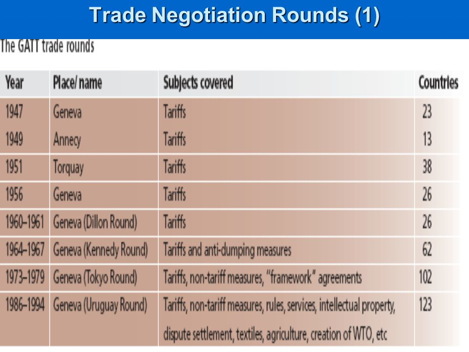 Trade Negotiation Rounds (1)
