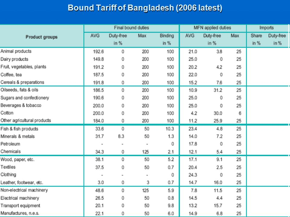 Bound Tariff of Bangladesh (2006 latest)