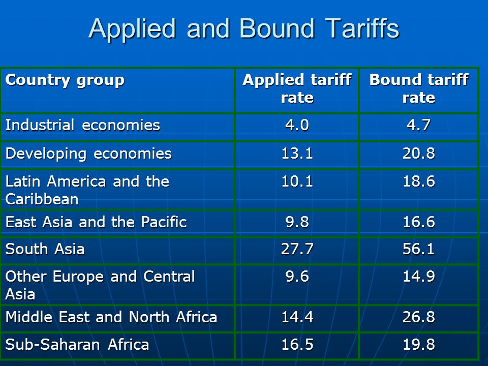 Applied and Bound Tariffs