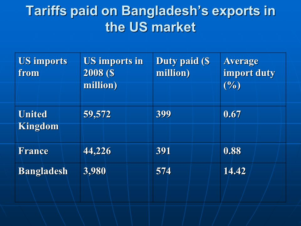 Tariffs paid on Bangladesh's exports in the US market