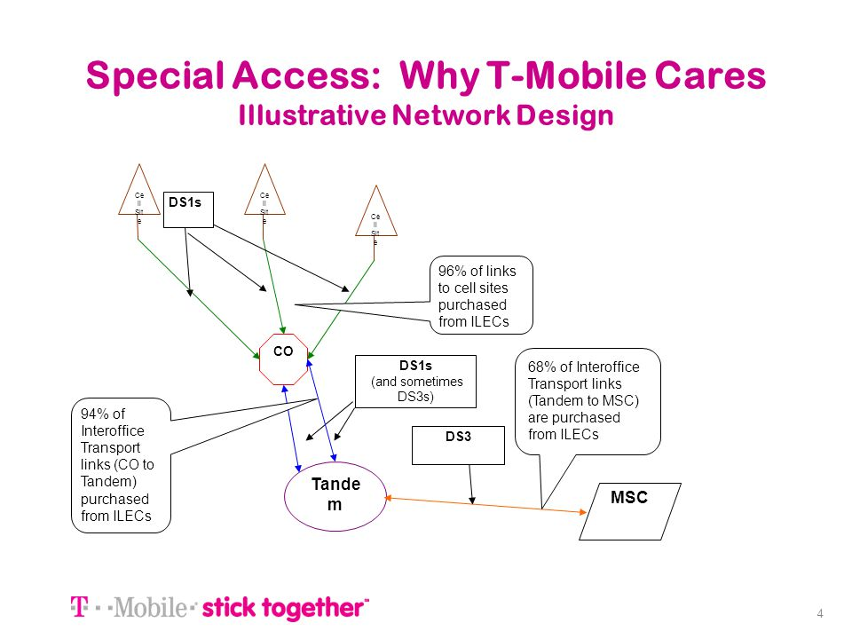 Special Access: Why T-Mobile Cares Illustrative Network Design