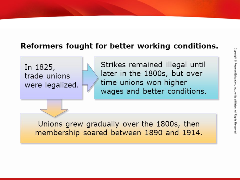 Reformers fought for better working conditions.