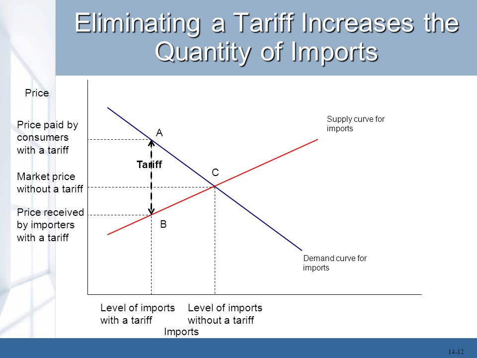 Eliminating a Tariff Increases the Quantity of Imports