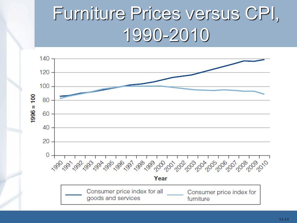 Furniture Prices versus CPI, 1990-2010
