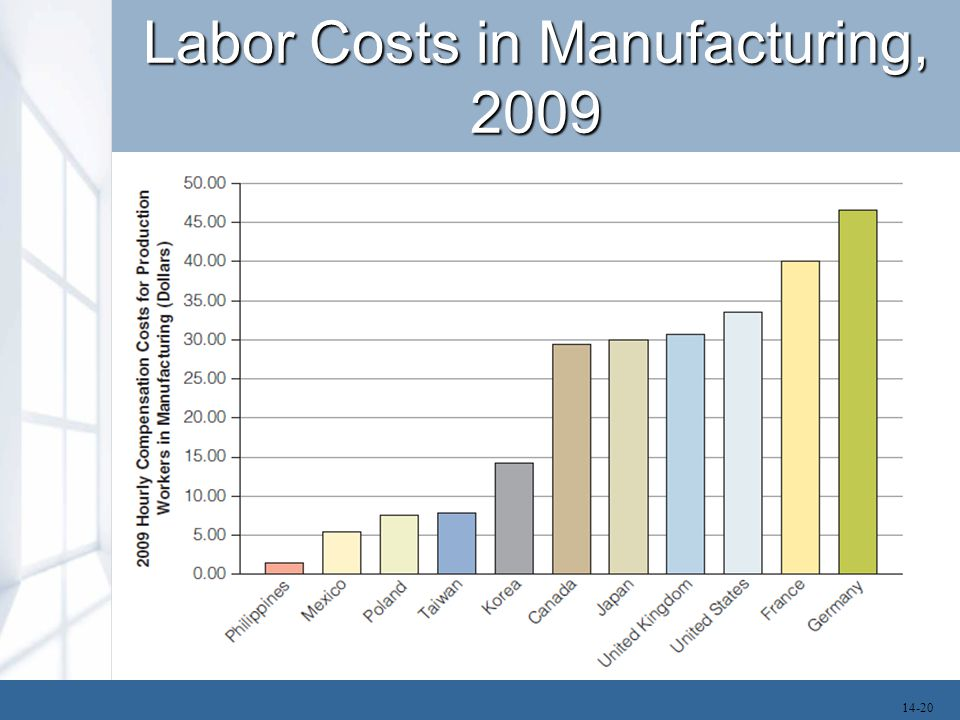 Labor Costs in Manufacturing, 2009