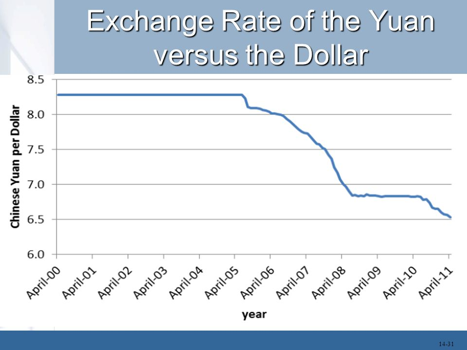 Exchange Rate of the Yuan versus the Dollar