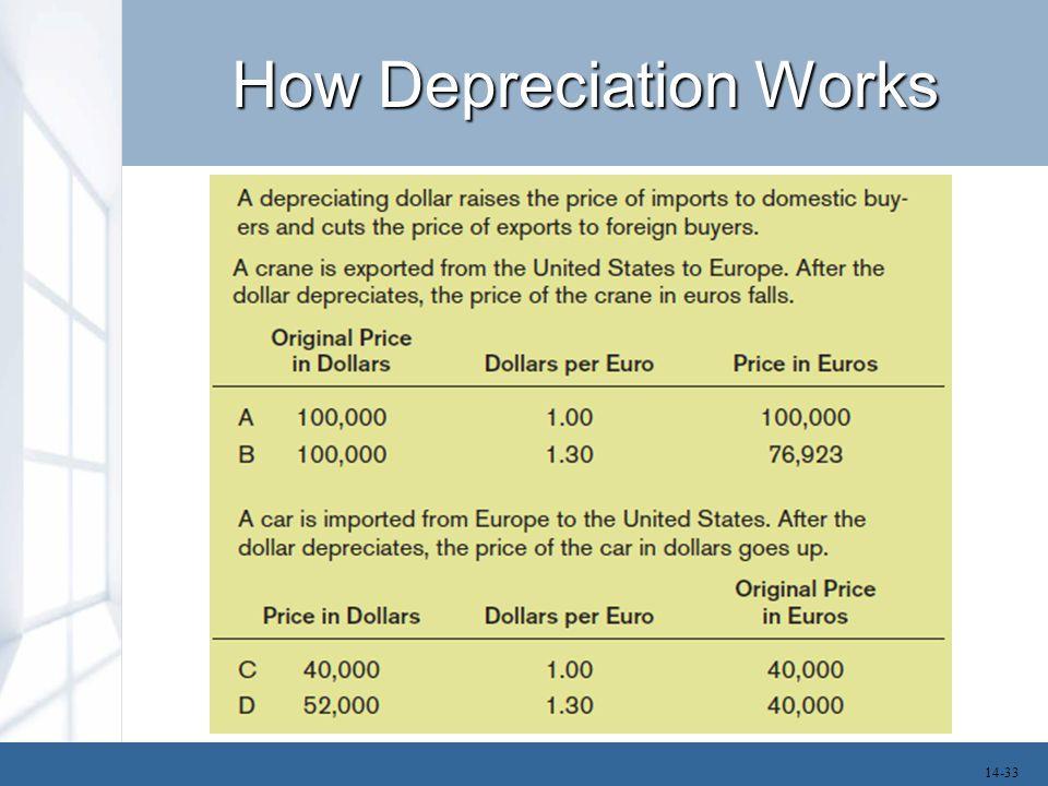 How Depreciation Works
