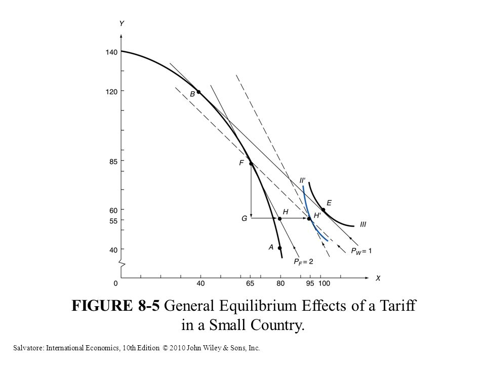 FIGURE 8-5 General Equilibrium Effects of a Tariff