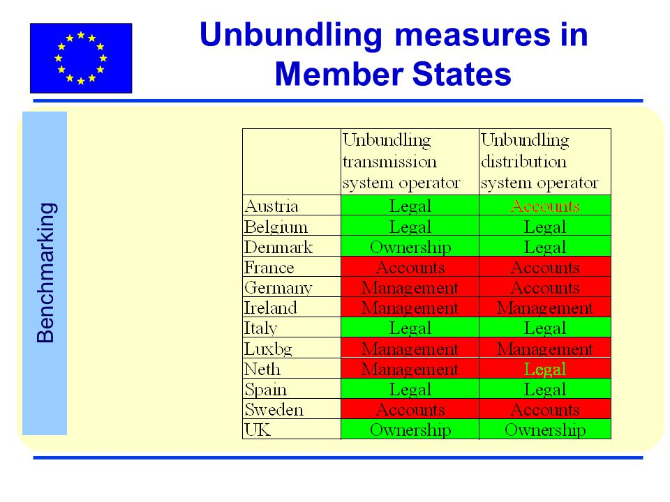 Unbundling measures in Member States