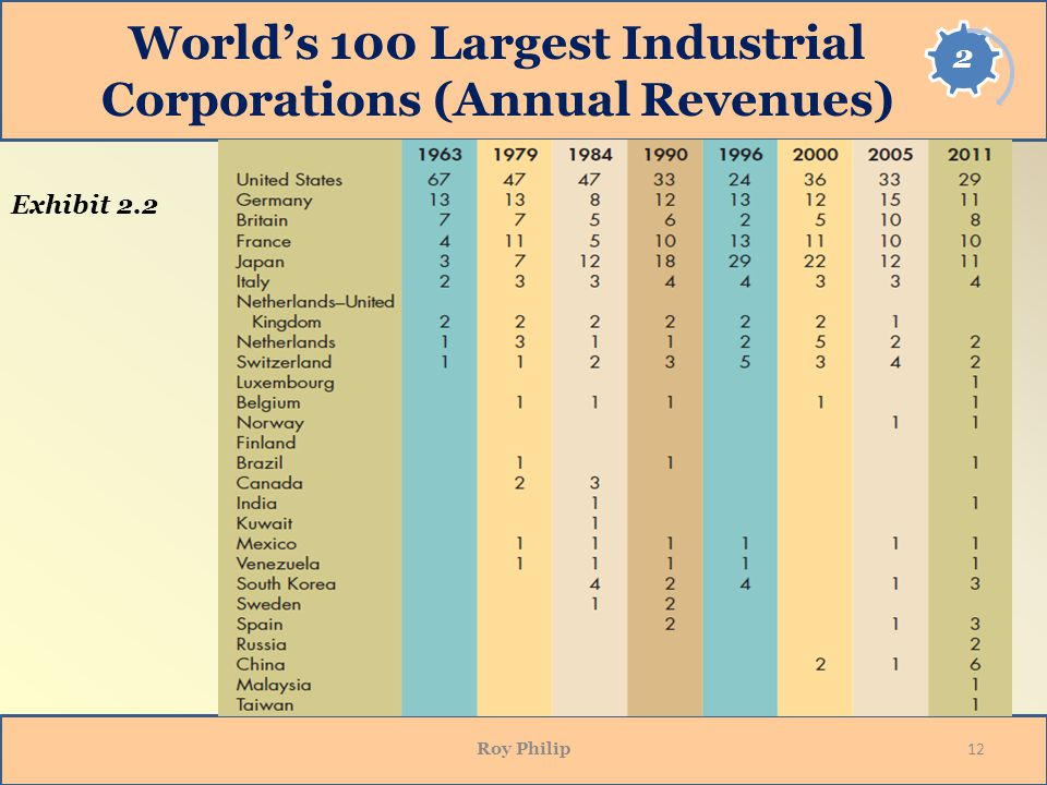 World's 100 Largest Industrial Corporations (Annual Revenues)