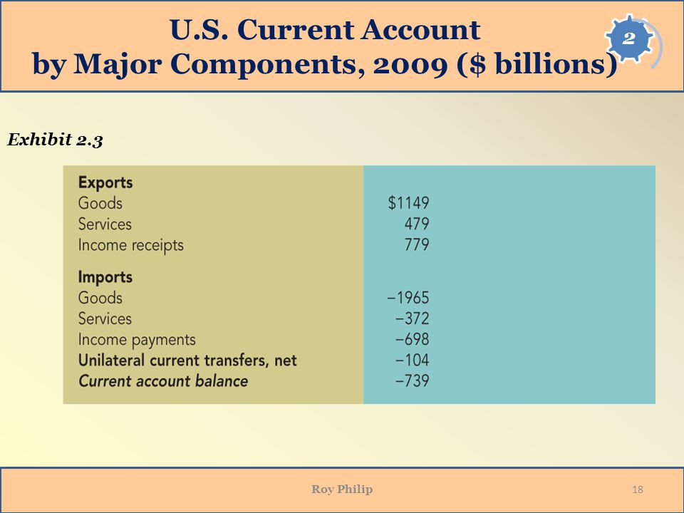 U.S. Current Account by Major Components, 2009 ($ billions)