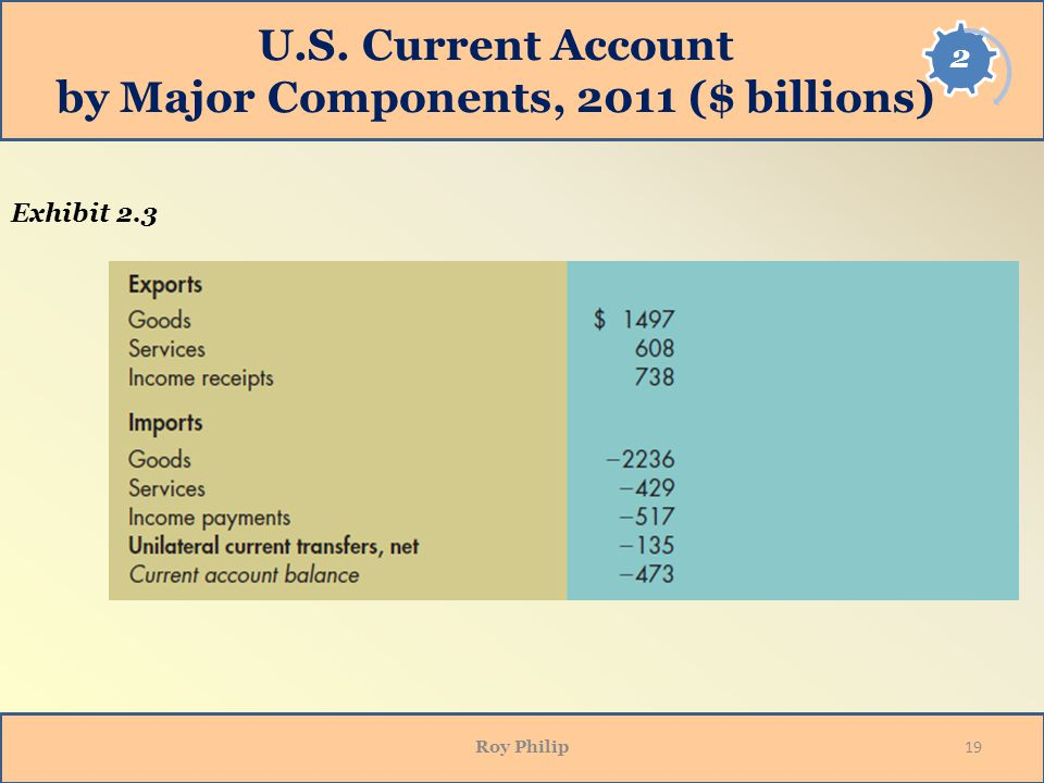 U.S. Current Account by Major Components, 2011 ($ billions)