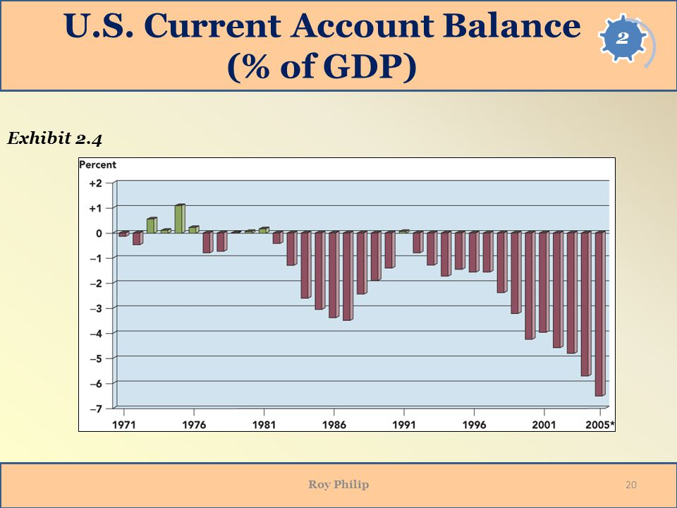 U.S. Current Account Balance (% of GDP)