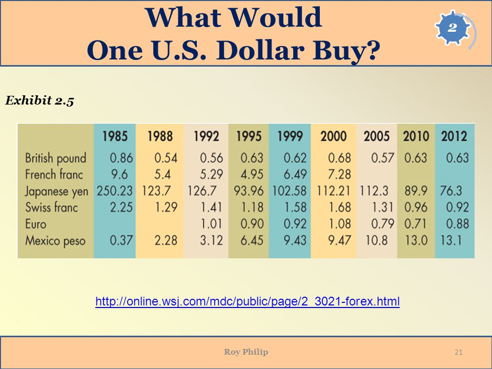 What Would One U.S. Dollar Buy