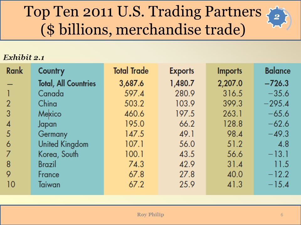 Top Ten 2011 U.S. Trading Partners ($ billions, merchandise trade)