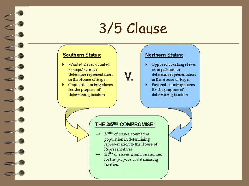 3/5 Clause