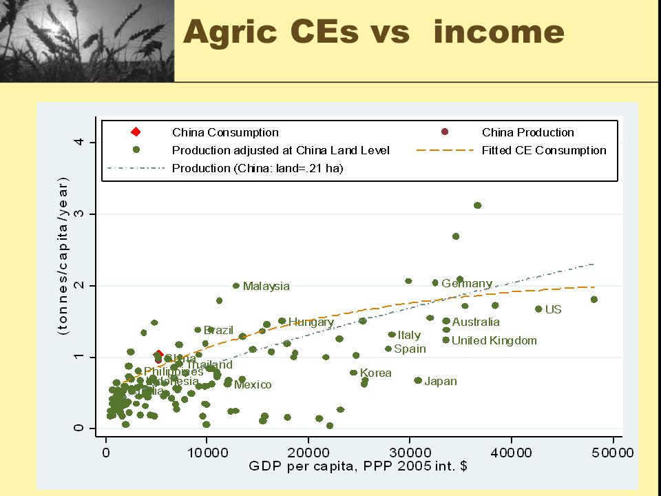 Agric CEs vs income