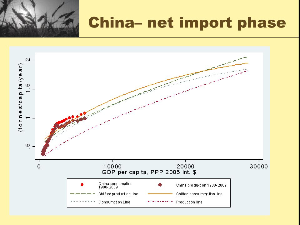 China– net import phase