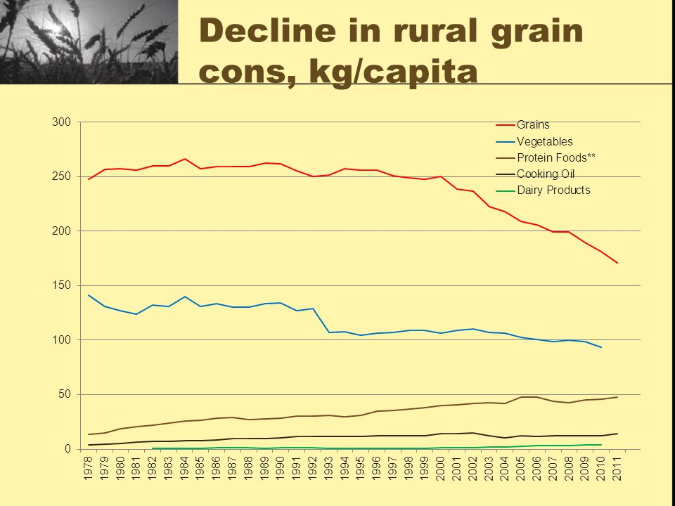 Decline in rural grain cons, kg/capita