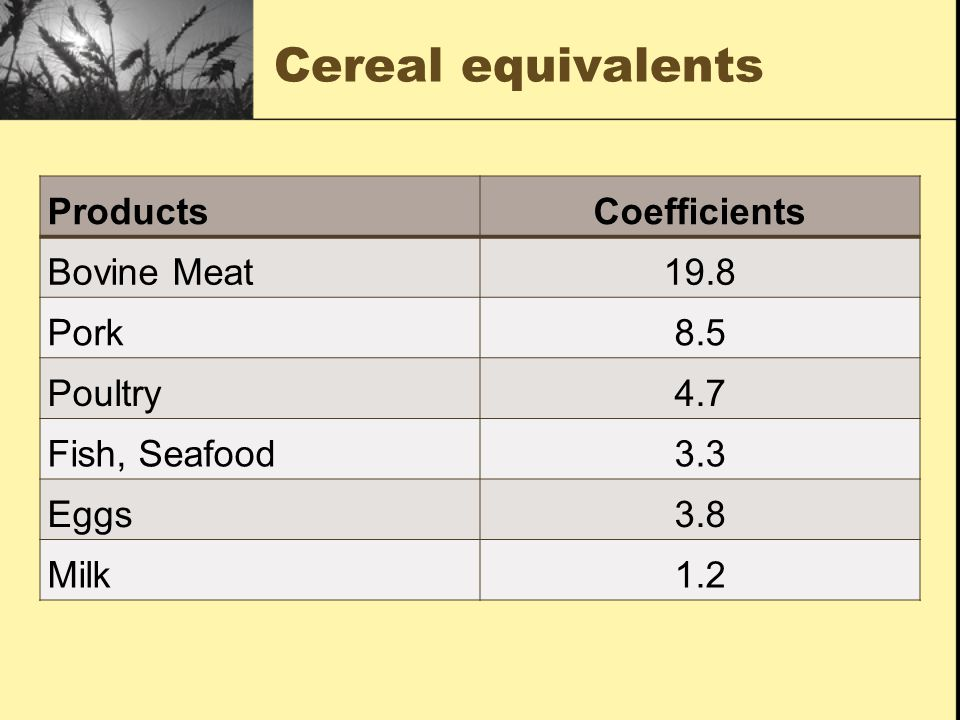 Cereal equivalents Products Coefficients Bovine Meat 19.8 Pork 8.5