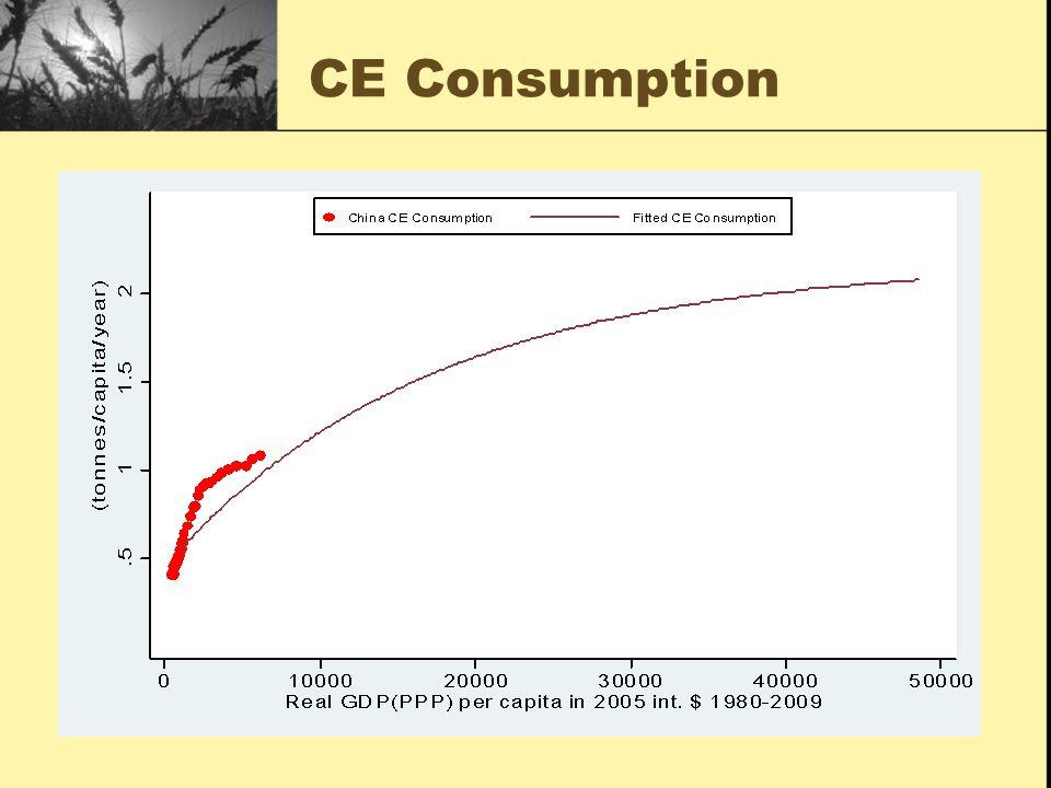 CE Consumption