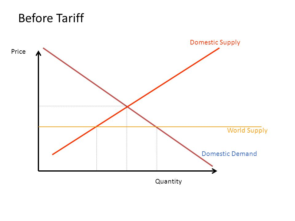 Before Tariff Domestic Supply Price World Supply Domestic Demand