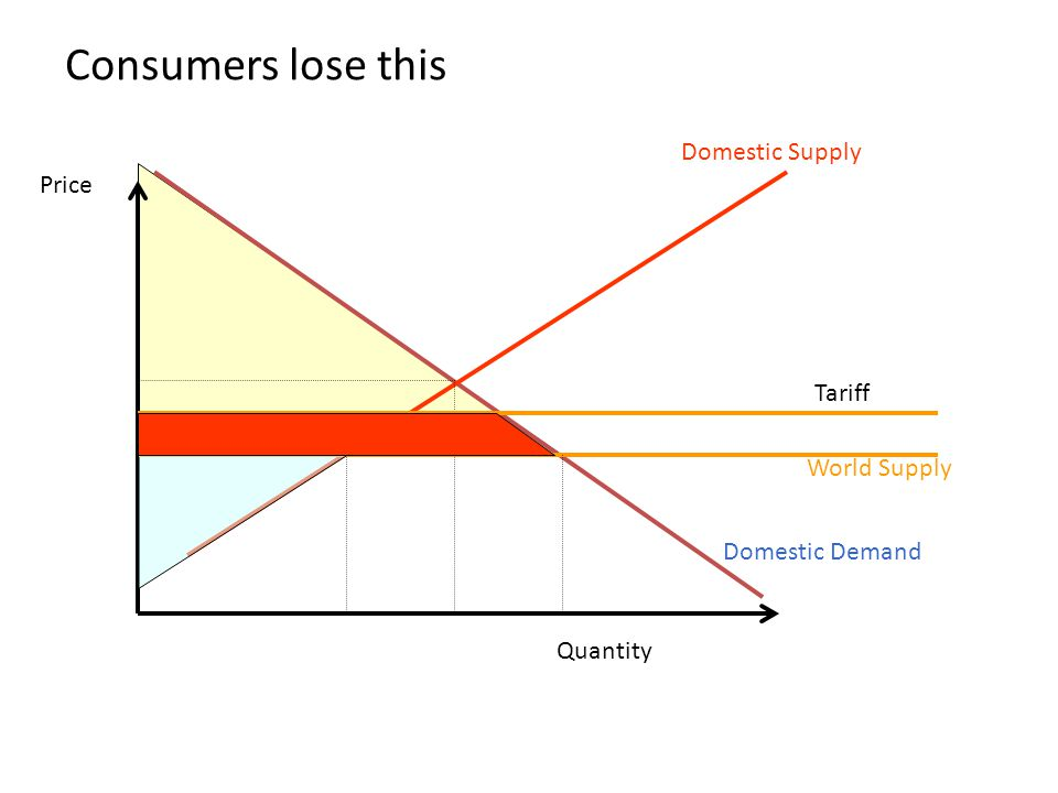 Consumers lose this Domestic Supply Price Tariff World Supply
