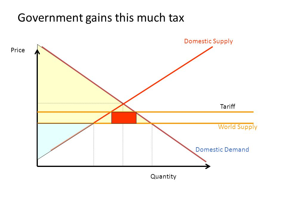 Government gains this much tax