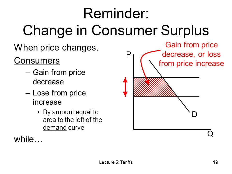 Reminder: Change in Consumer Surplus