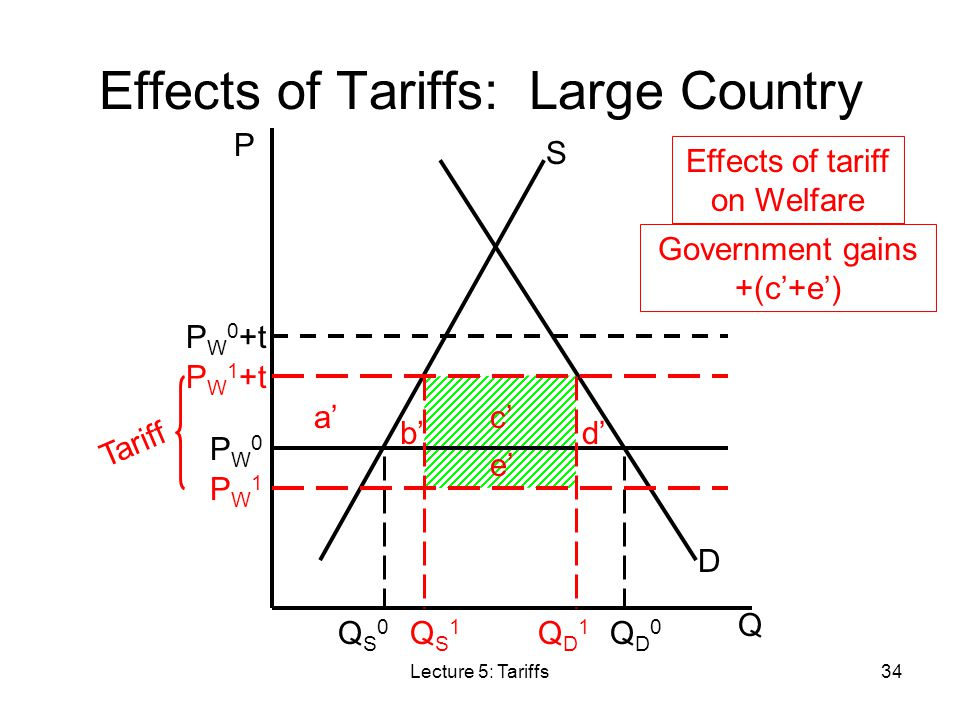 Effects of Tariffs: Large Country