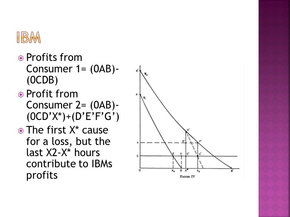 IBM Profits from Consumer 1= (0AB)- (0CDB)
