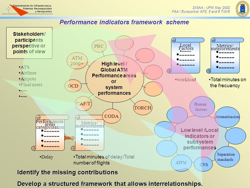 Performance indicators framework scheme