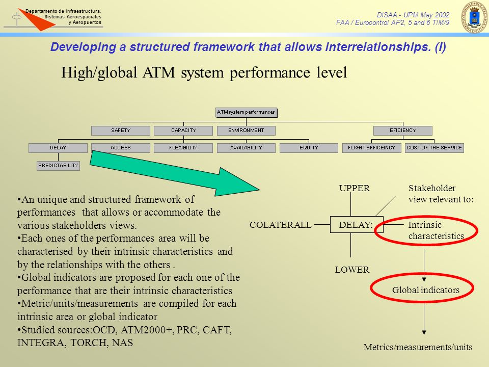 High/global ATM system performance level