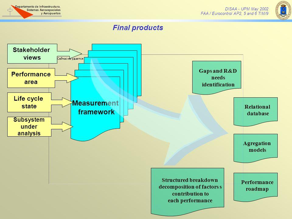 decomposition of factors s