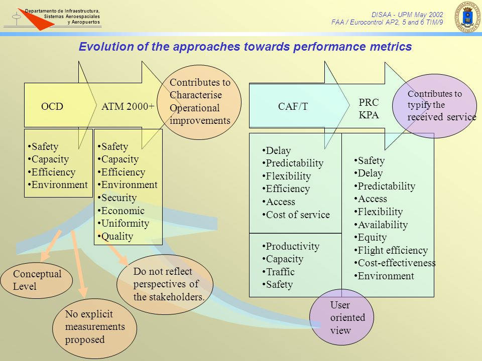Evolution of the approaches towards performance metrics