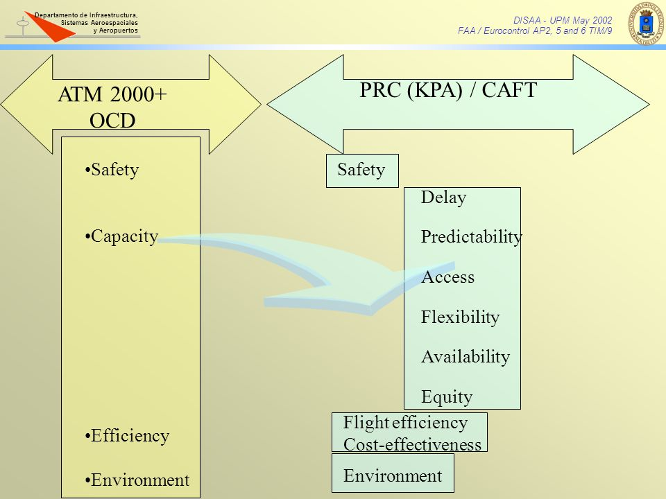 PRC (KPA) / CAFT ATM 2000+ OCD Safety Capacity Efficiency Environment