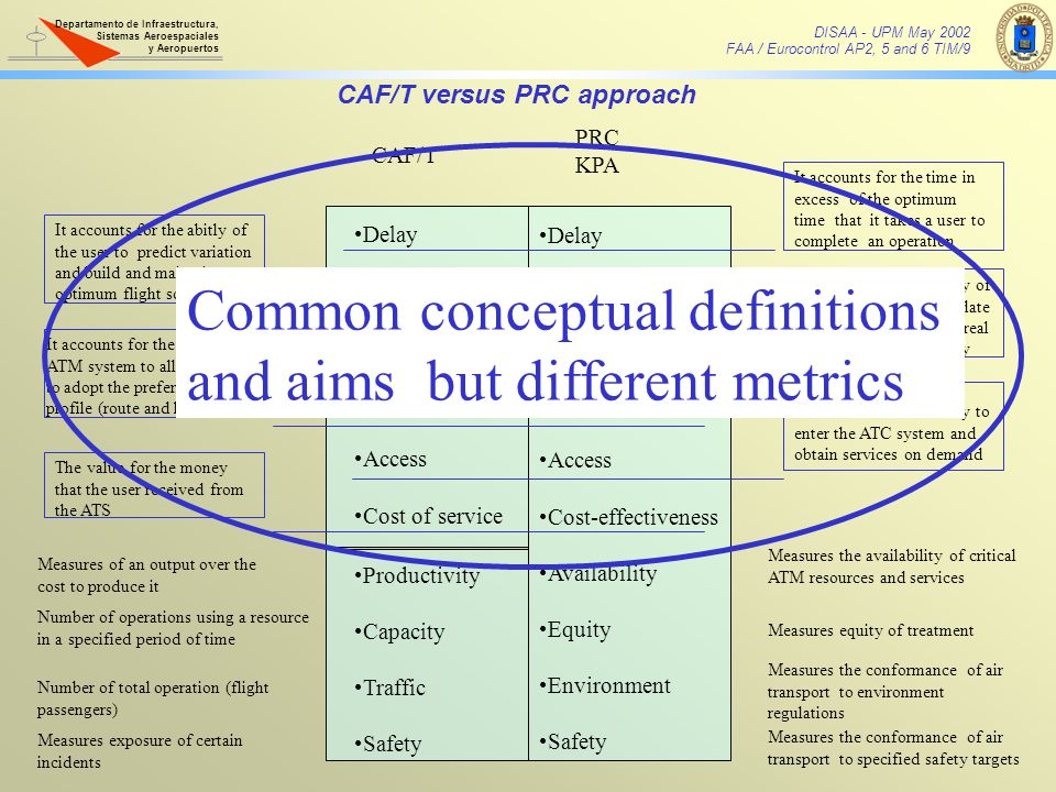 Common conceptual definitions and aims but different metrics