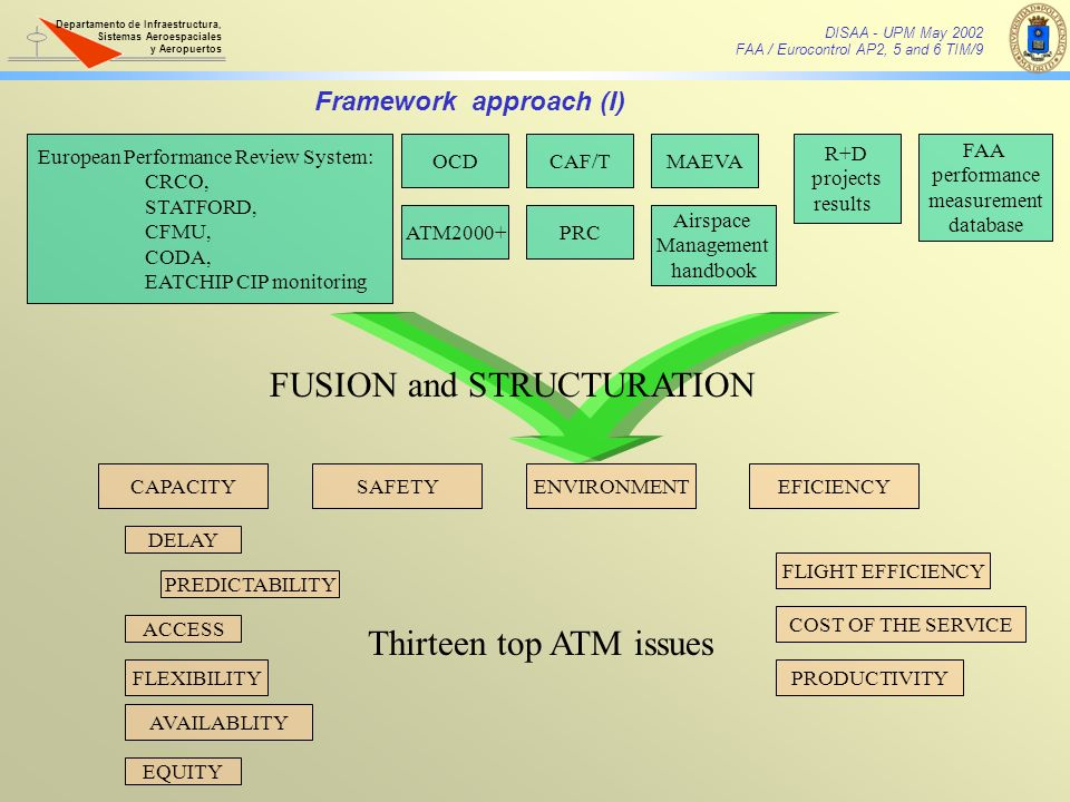 FUSION and STRUCTURATION