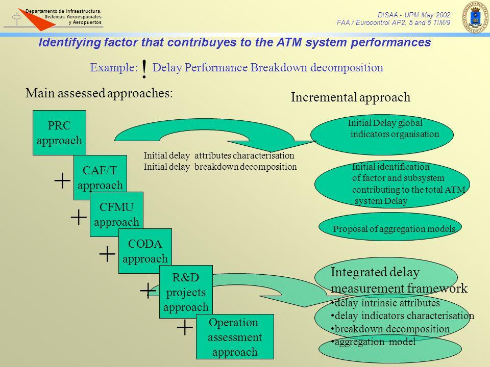 Example: Delay Performance Breakdown decomposition