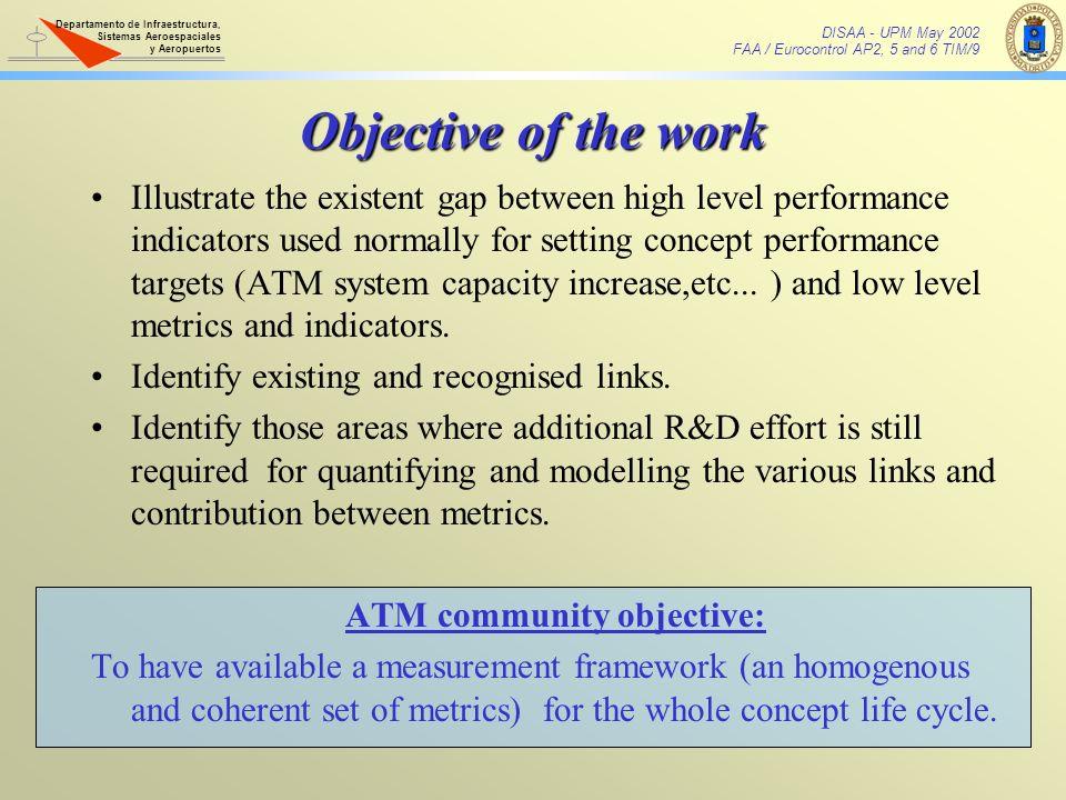 ATM community objective: