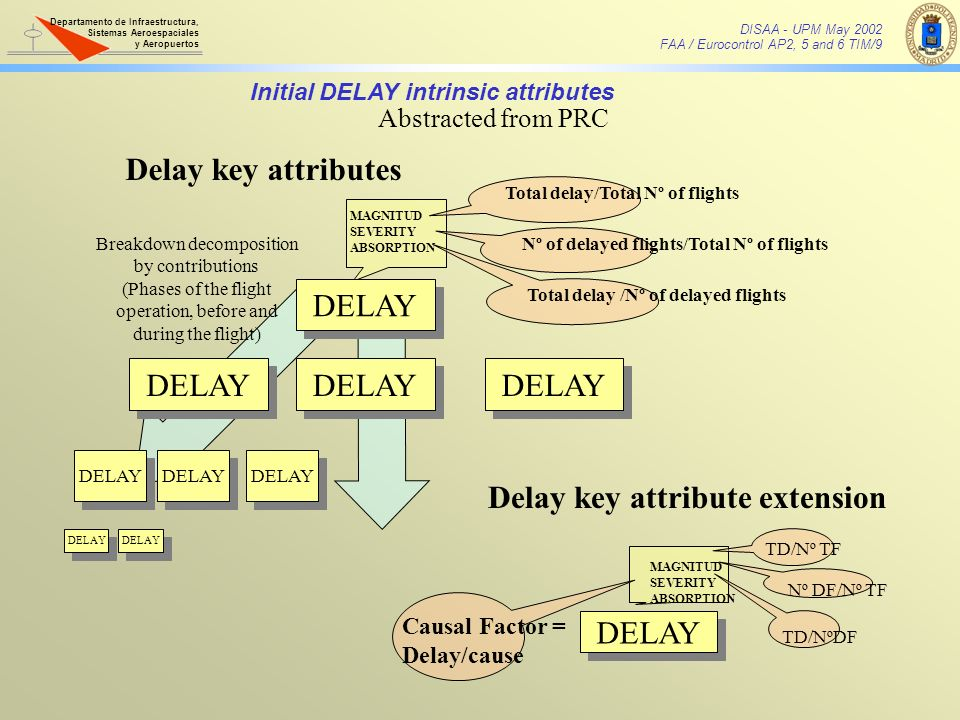 Delay key attribute extension