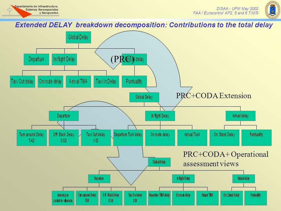 (PRC) PRC+CODA Extension PRC+CODA+ Operational assessment views