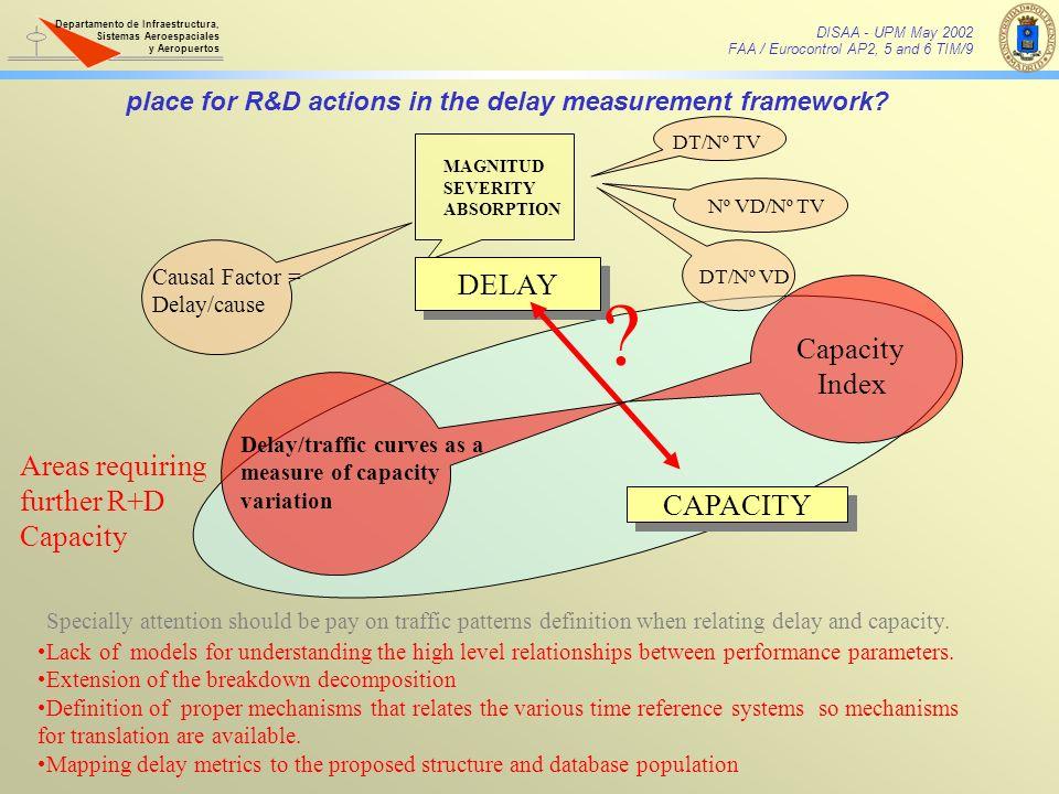DELAY Capacity Index Areas requiring further R+D Capacity CAPACITY