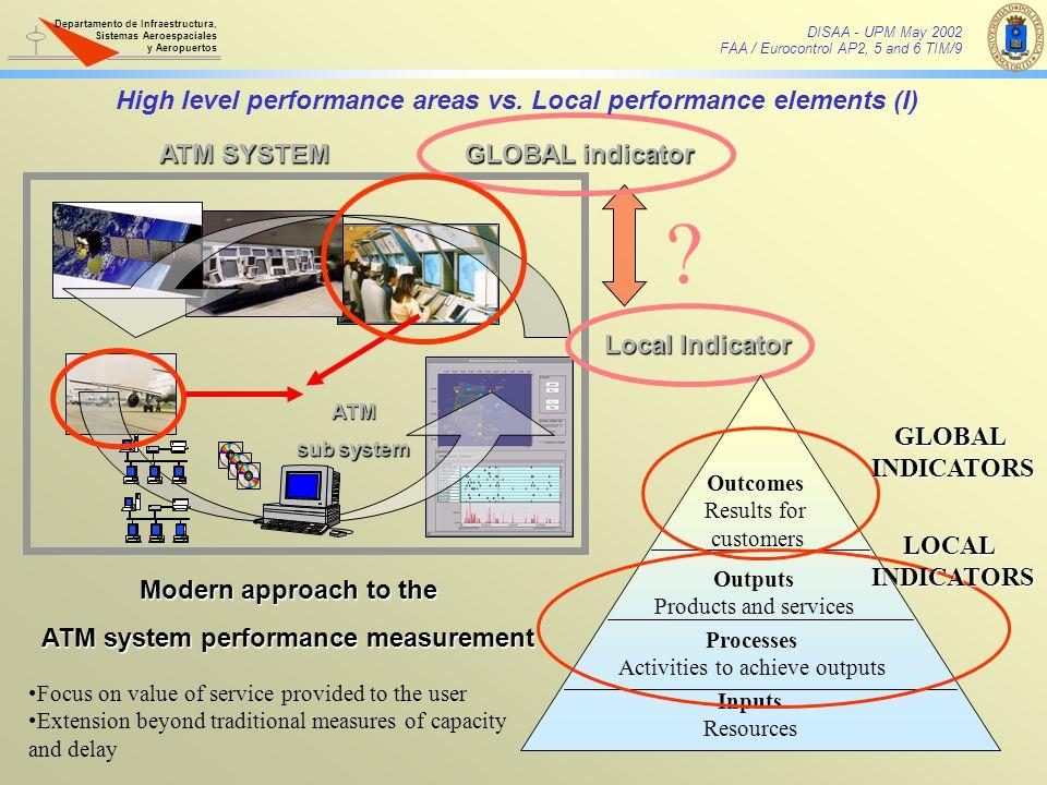 ATM system performance measurement