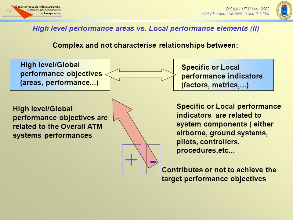 Complex and not characterise relationships between: