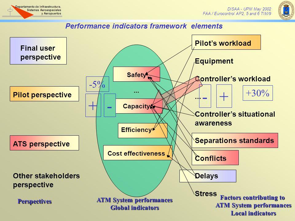 - + + - -5% +30% Performance indicators framework elements