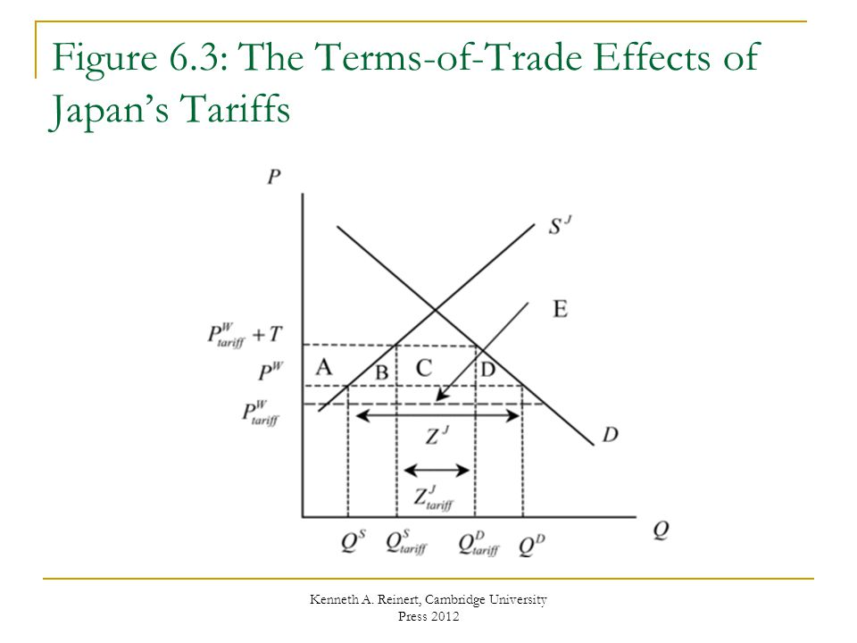Figure 6.3: The Terms-of-Trade Effects of Japan's Tariffs