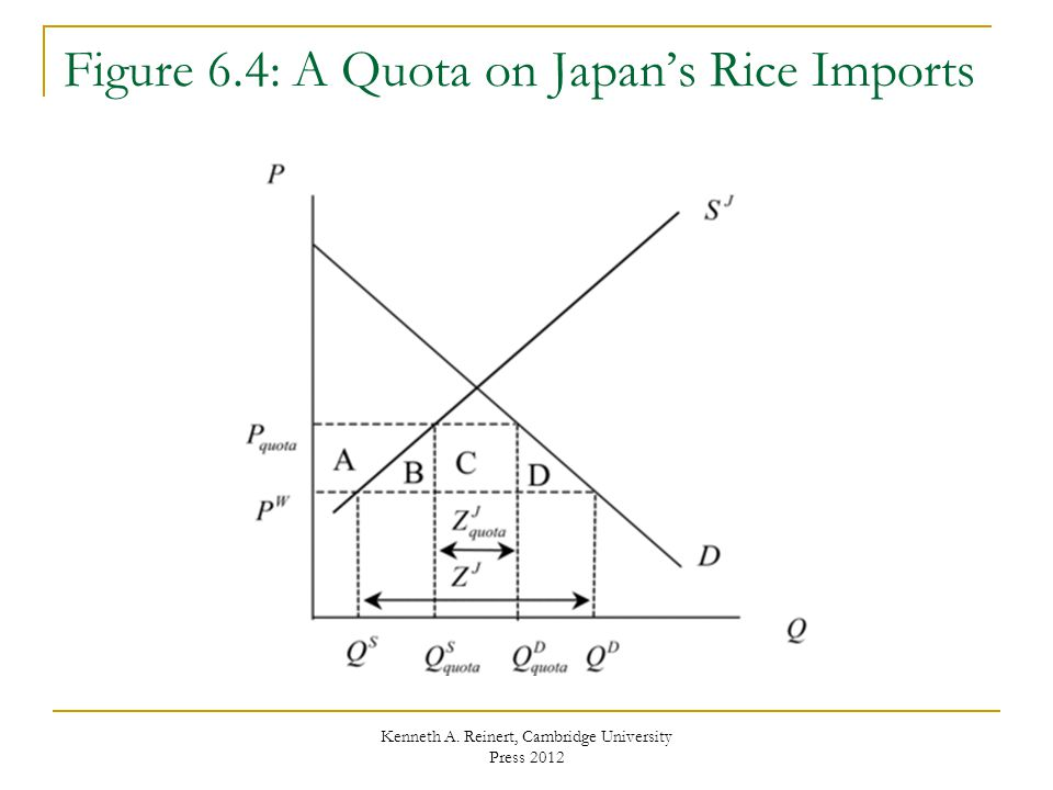 Figure 6.4: A Quota on Japan's Rice Imports
