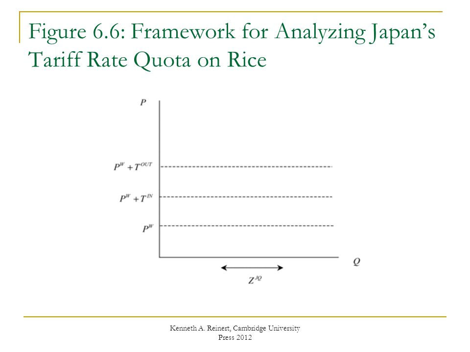 Figure 6.6: Framework for Analyzing Japan's Tariff Rate Quota on Rice
