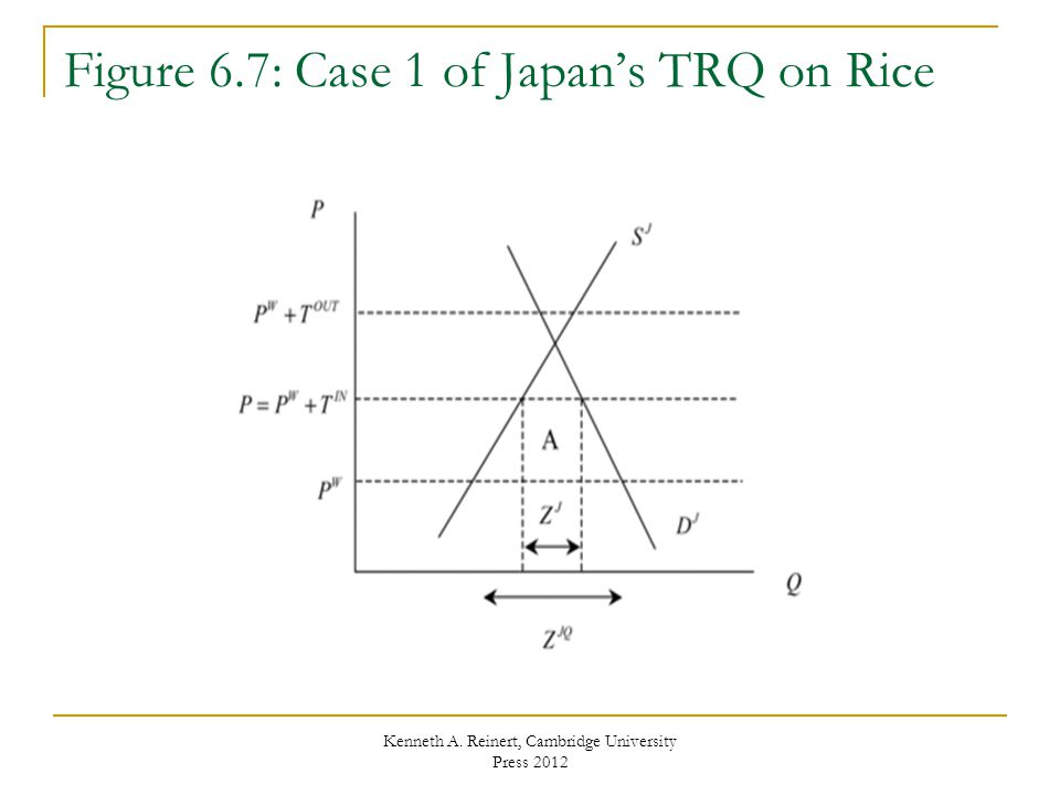 Figure 6.7: Case 1 of Japan's TRQ on Rice